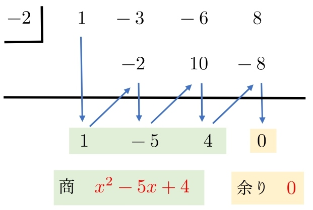 組立除法 解答(1)