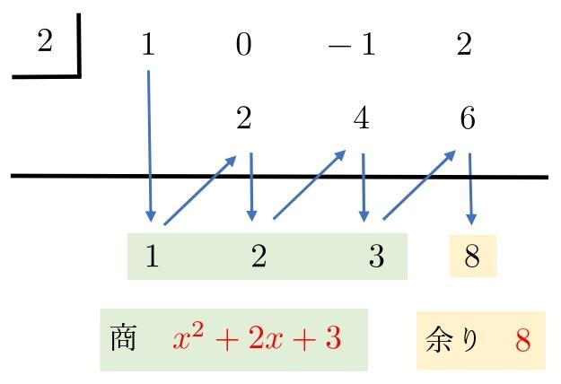 組立除法 解答(2)
