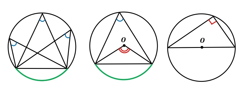 円周角の定理 公式