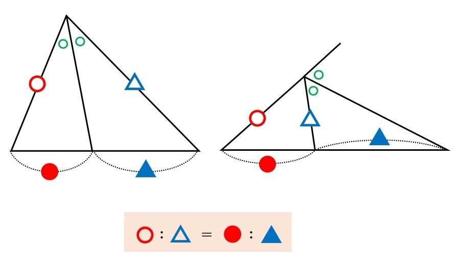 角の二等分線 公式