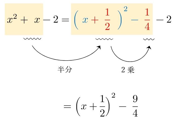 平方完成の公式 分数