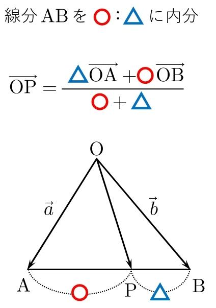 平面ベクトル 公式 内分