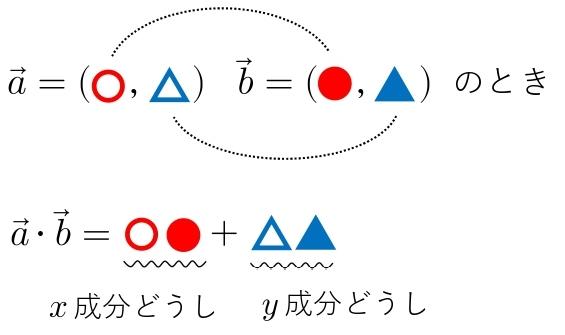平面ベクトル 公式 内積(成分)