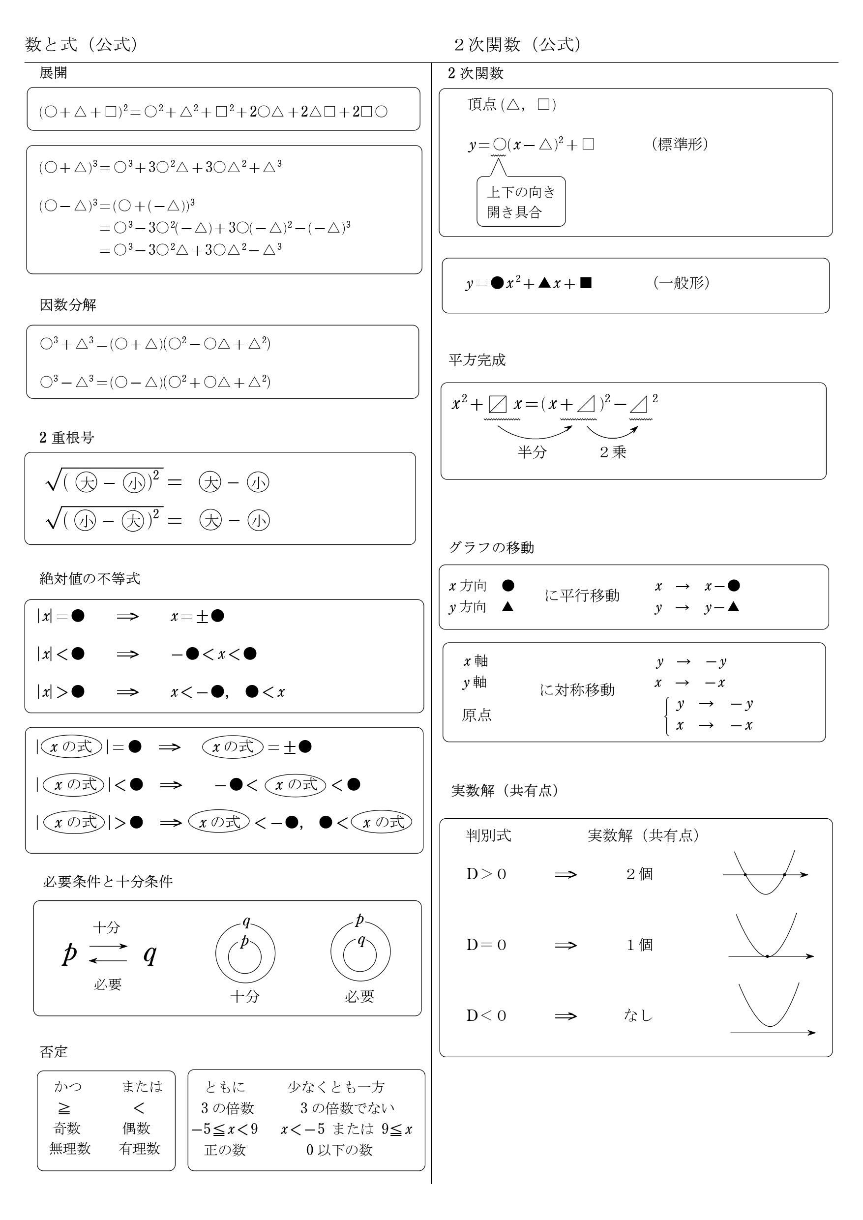 2次方程式 教科書 まとめ 一覧 問題 解答 数と式 2次関数