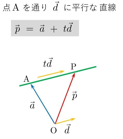 ベクトル方程式 公式 直線 平行