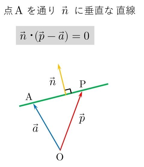 ベクトル方程式 公式 直線 垂直