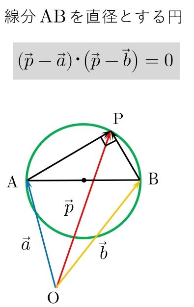ベクトル方程式 円 半径 公式 直径