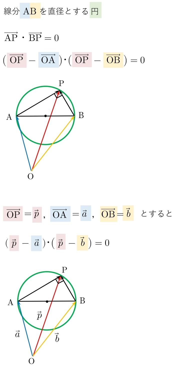 ベクトル方程式 円 半径 公式  直径 解説