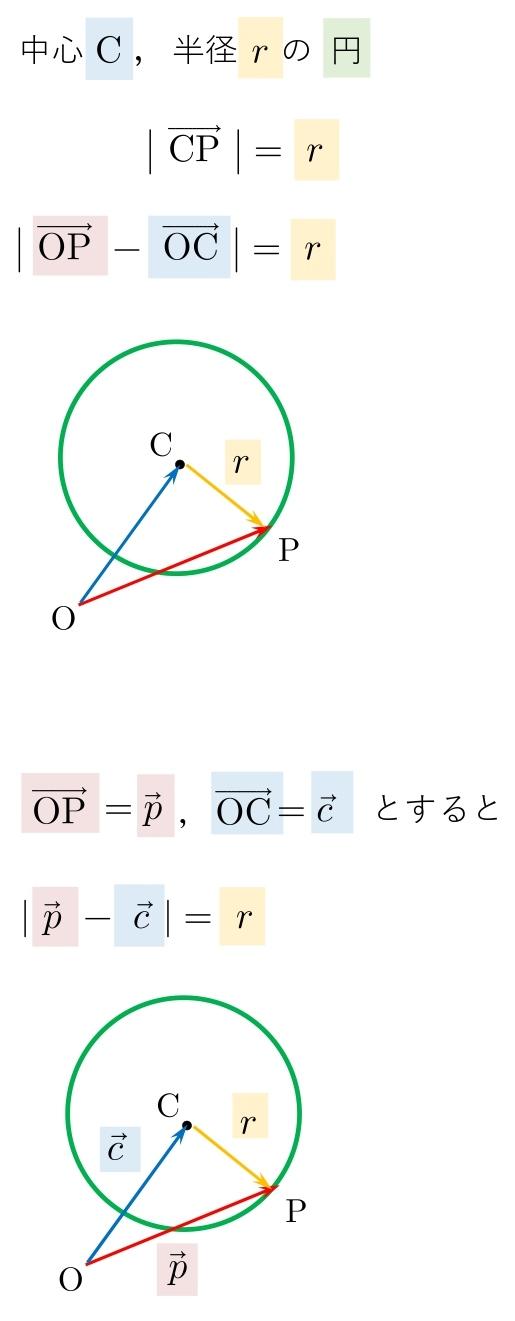 ベクトル方程式 円 半径 公式 解説