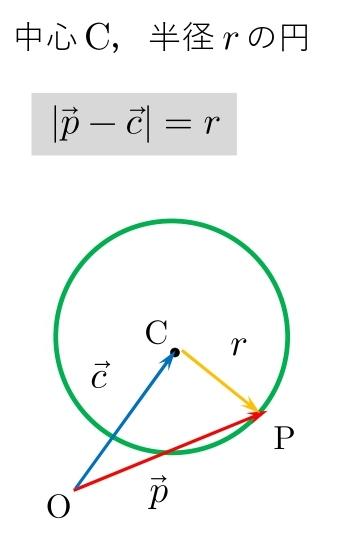 ベクトル方程式 円 半径 公式