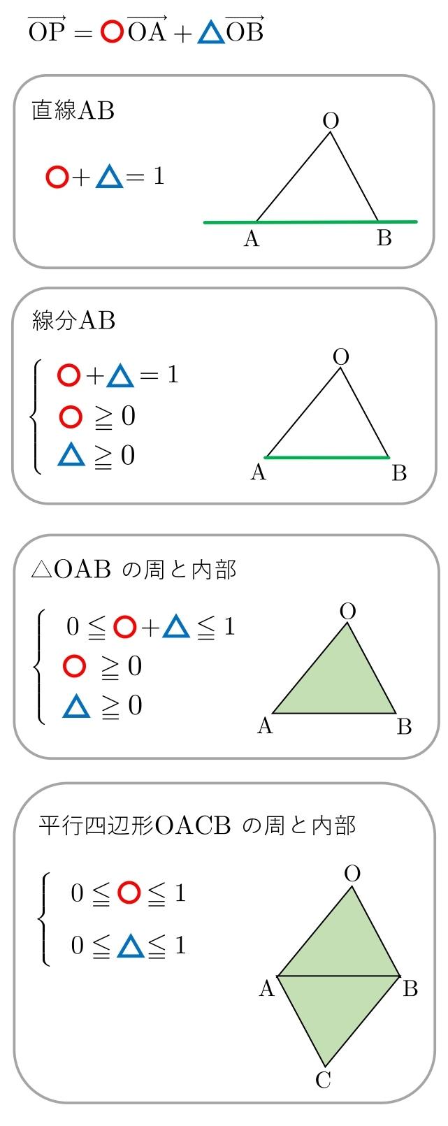 ベクトル方程式 半径 公式 領域