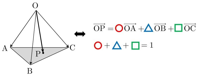 空間ベクトル 公式 4点が同一平面上(2)