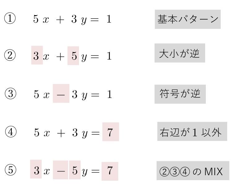 1次不定方程式 種類 具体例