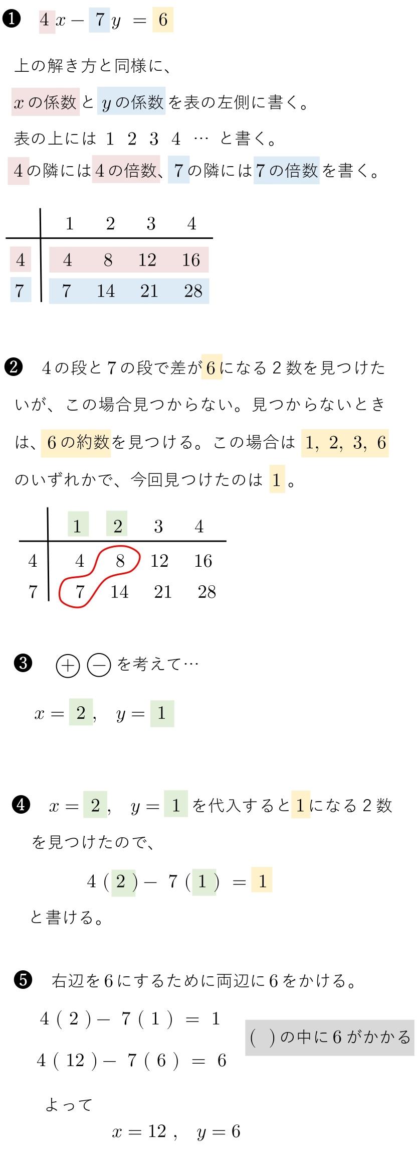 1次不定方程式 1つの解 見つけ方 自力 問題 解説
