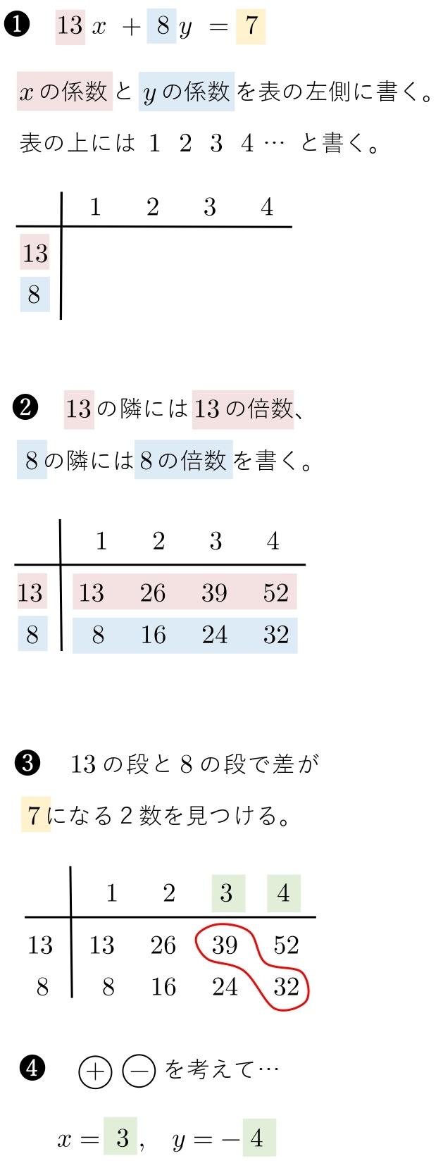 1次不定方程式 1つの解 見つけ方 自力