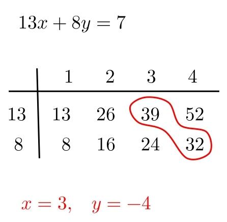 1次不定方程式 1つの解 見つけ方 自力 問題 解答