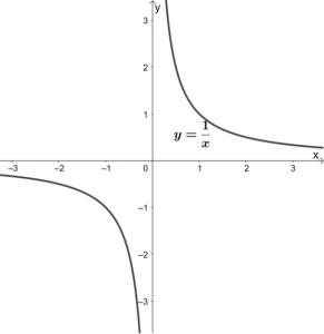 y=1/x のグラフ